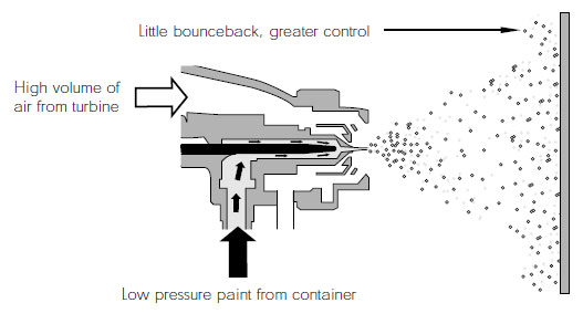 HVLP vs. LVLP- Which Spray Gun is Right for You2